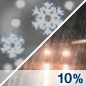Slight Chance Rain/Flurries Chance for Measurable Precipitation 10%