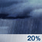 Chance Drizzle Chance for Measurable Precipitation 20%
