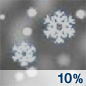 A 10 percent chance of snow showers before 11pm.  Partly cloudy, with a low around 24. Breezy.