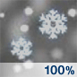 Heavy Snow Chance for Measurable Precipitation 100%