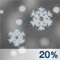 Slight Chance Snow Chance for Measurable Precipitation 20%