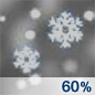Light Snow Likely Chance for Measurable Precipitation 60%