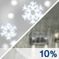 Slight Chance Rain/Snow Chance for Measurable Precipitation 10%