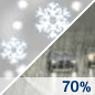 Rain/Snow Likely Chance for Measurable Precipitation 70%