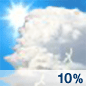 A 10 percent chance of showers and thunderstorms.  Partly sunny, with a high near 63. North wind around 6 mph.