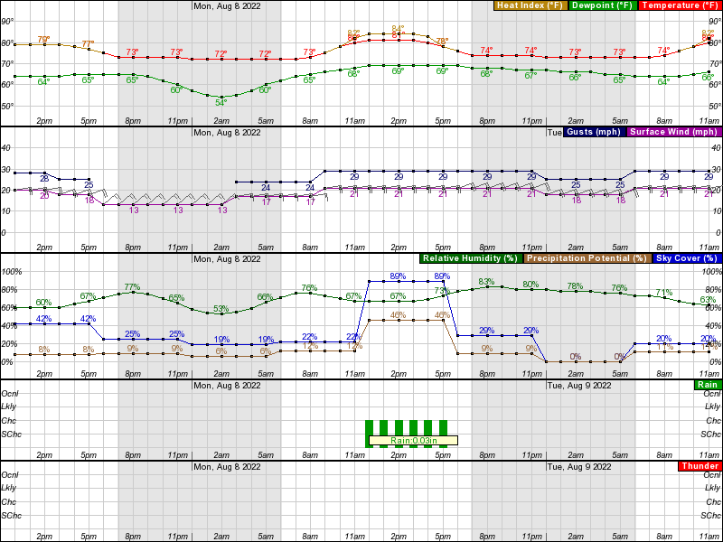 Hourly Weather Forecast for 19 07N 155 57W (Elev  630 ft)