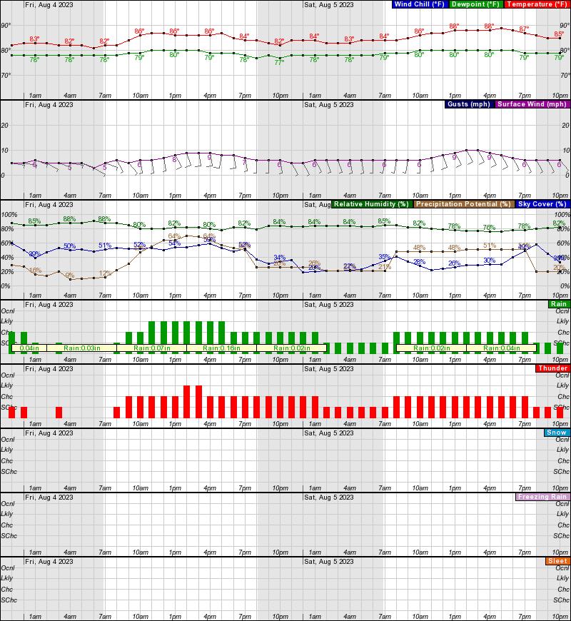 Miami Beach Marine Weather Forecast