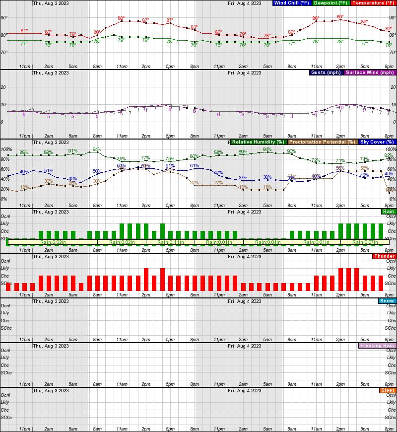 Day Weather Forecast In Miami Beach Fl