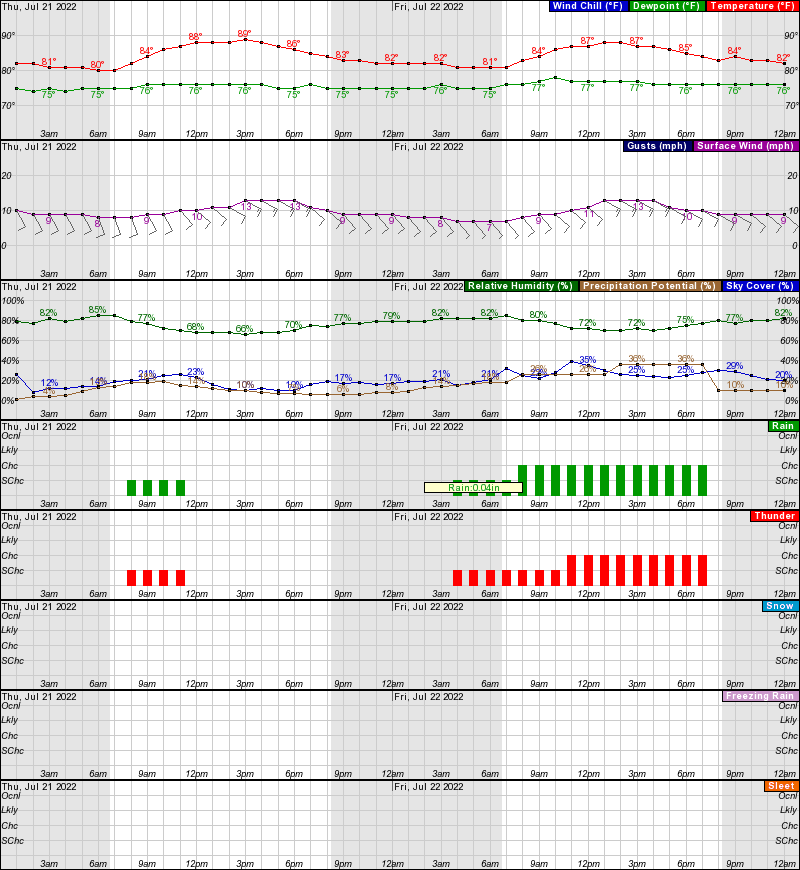 North Miami Beach Marine Forecast