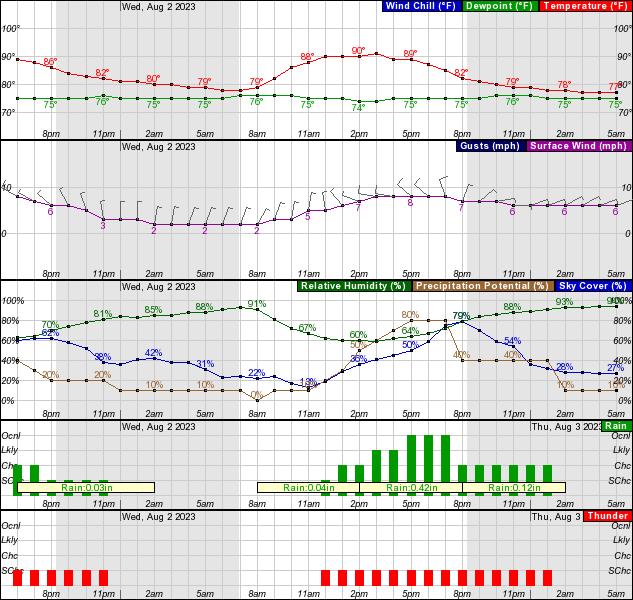 Charlotte Weather Forecast
