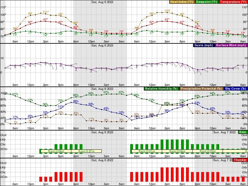Hourly Weather Forecast For 83 6w Elev 36 Ft