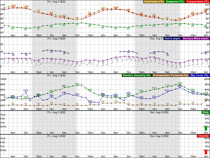 Hourly Weather Forecast for 31 09N 97 71W (Elev  807 ft)