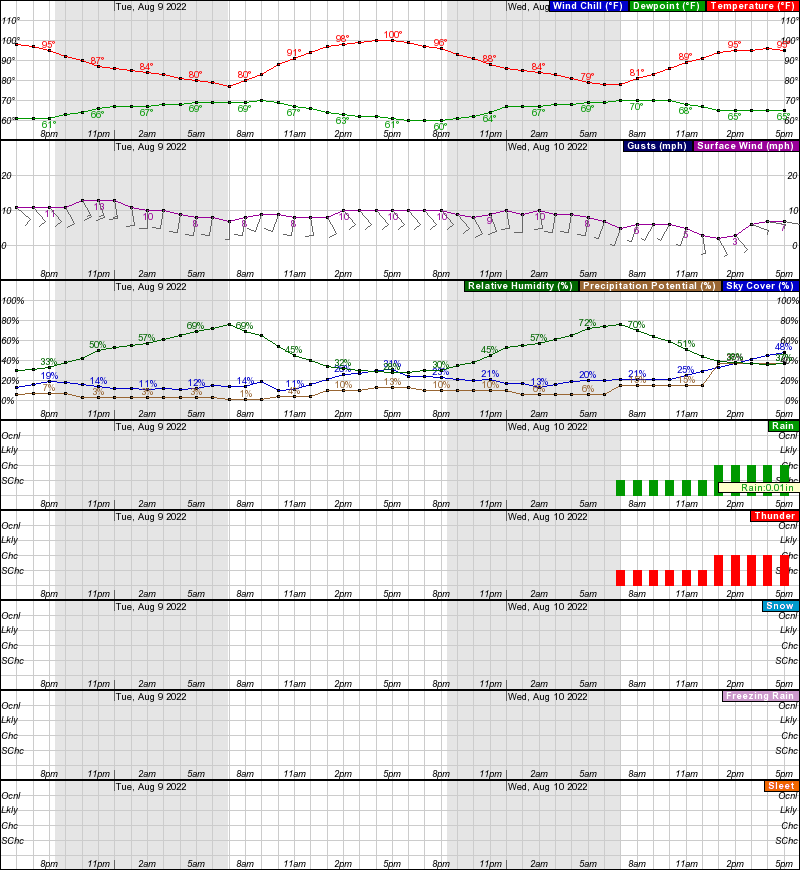 Hourly Weather Forecast for 31 11N 97 73W (Elev  797 ft)