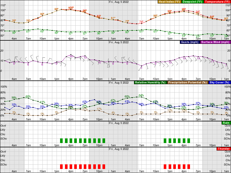 NWS Graphic  Forecast Carlsbad, NM