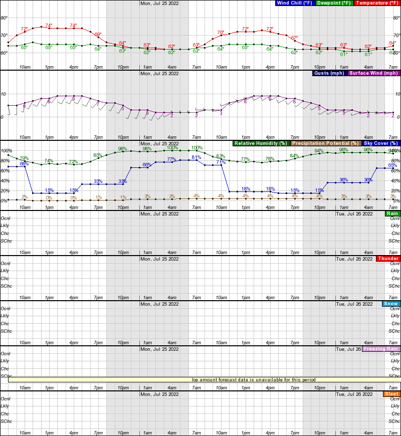 Noaa Weather Forecast Discussion Los Angeles
