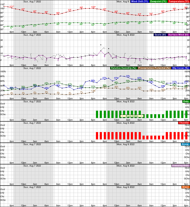 Phoenix Weather Forecasts and Current ConditionsWPC