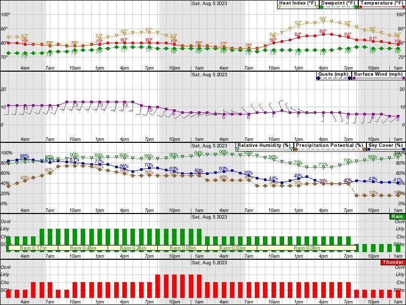 2-Day Advanced Forecast