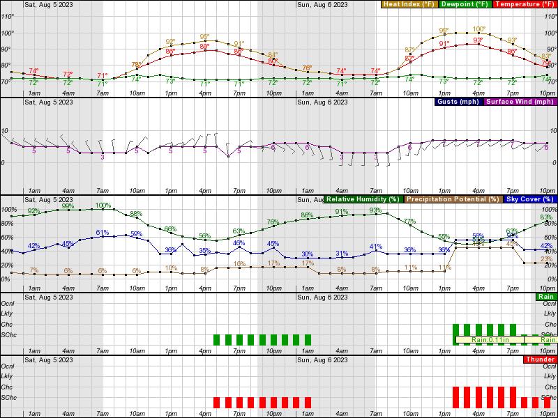 Metro Atlanta NWS Weather Forecast