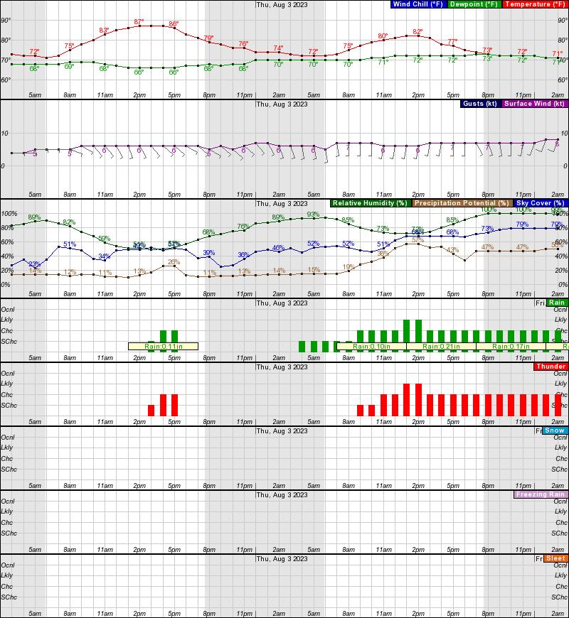 DeputyDawgWxGraphical Forecasts