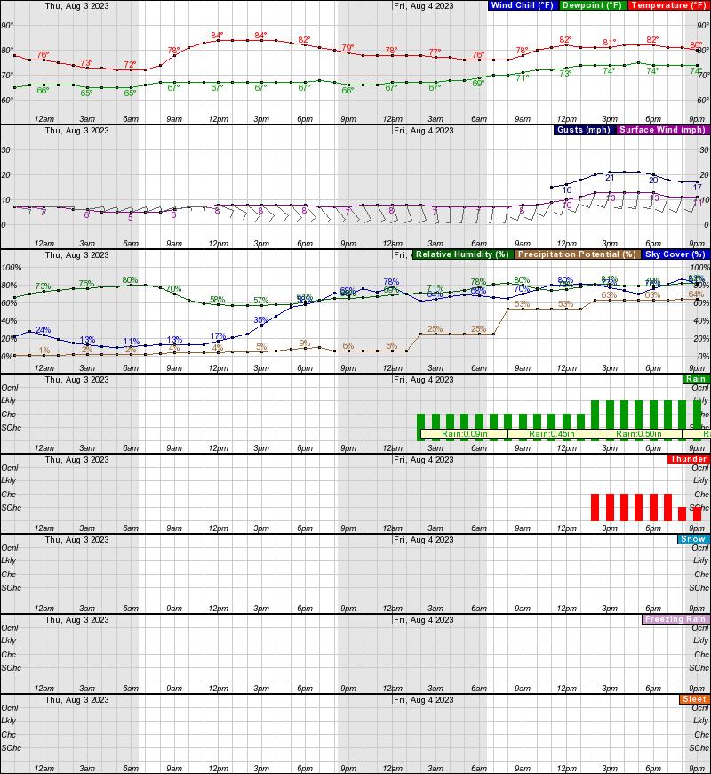 Myrtle Beach Sc Hourly Forecast
