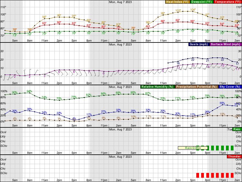 North Myrtle Beach Weather Update