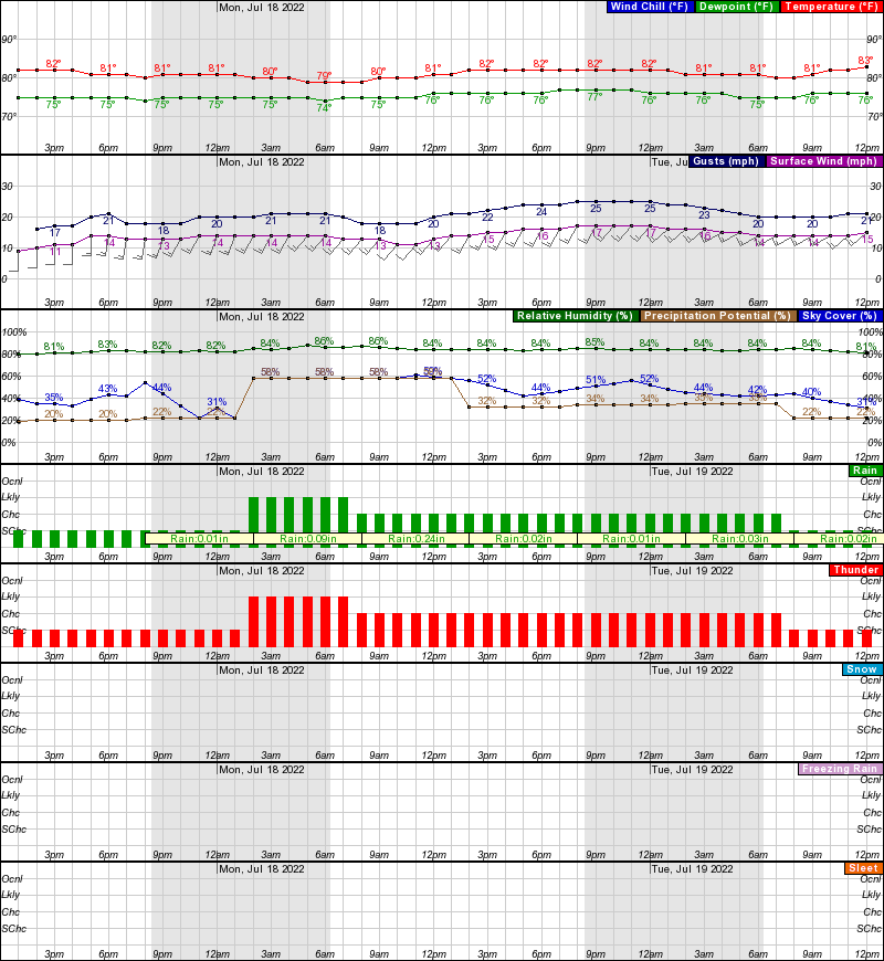 Wilmington Island Weather Forecast