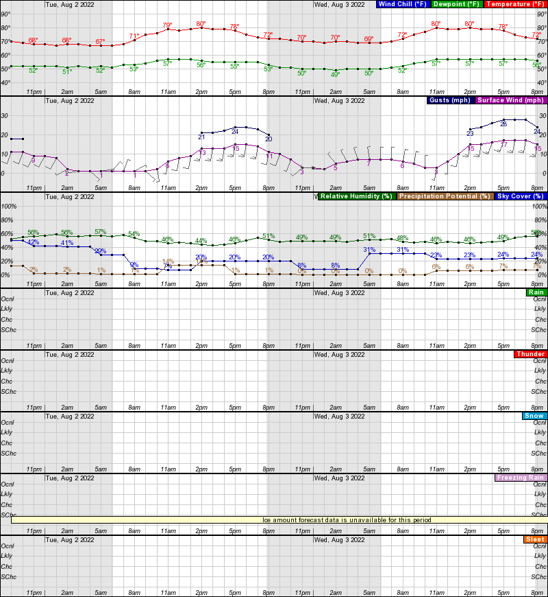 Hourly Weather Forecast for 34 26N 117 29W (Elev  4974 ft)
