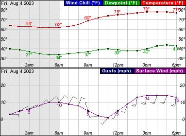 NWS Forecast