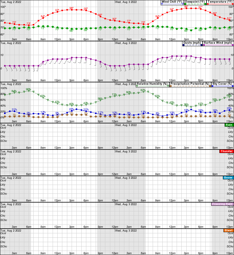 Hourly weather forecast for for Ar 11 6 table 6 2