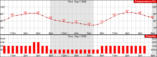 6229f977f The dewpoint at noon will be 70. Rain chances (see graphic immediately  above) will steadily decrease from 6 AM to 6 PM.