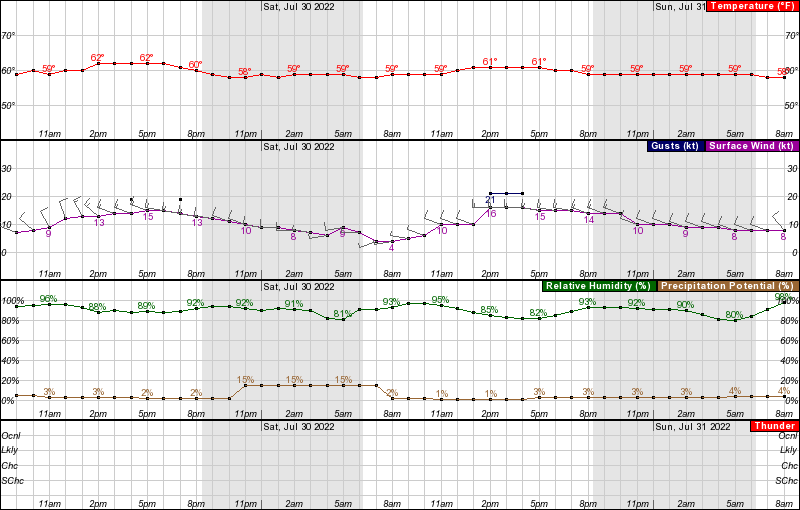 Hourly Weather Forecast mid-southbay
