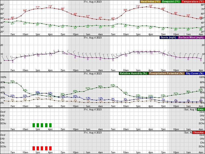 Wetter 10781