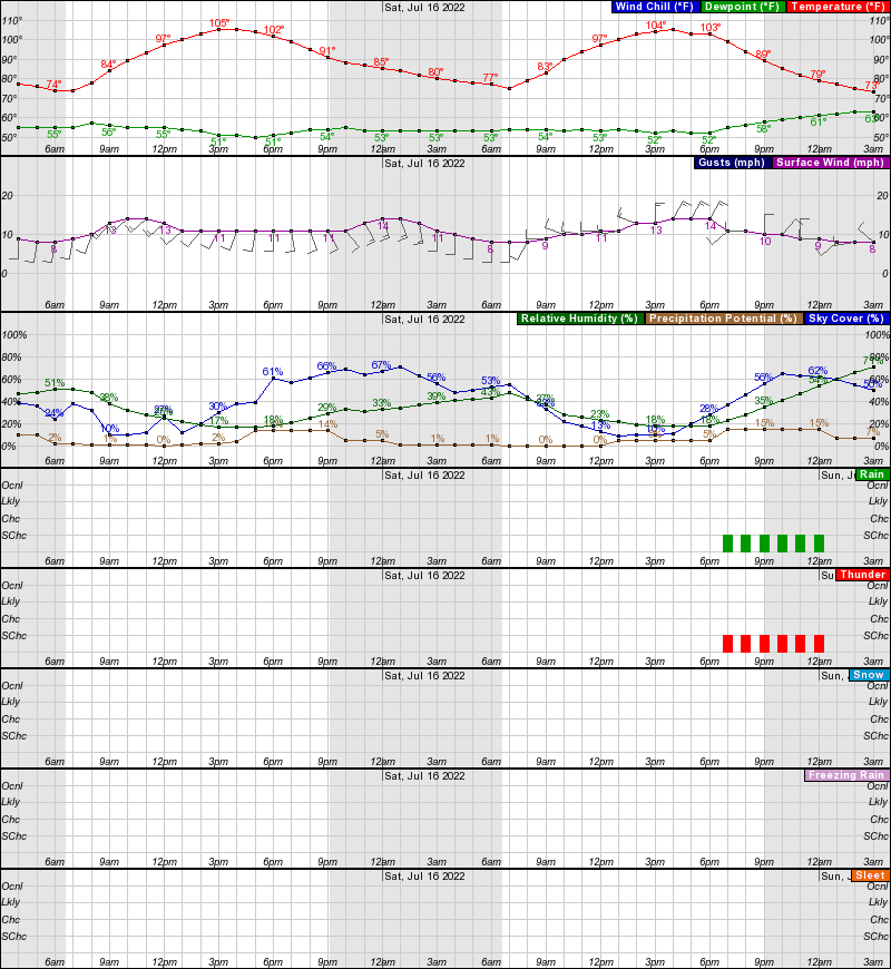 Hourly Weather Forecast For Elev 2874 Ft