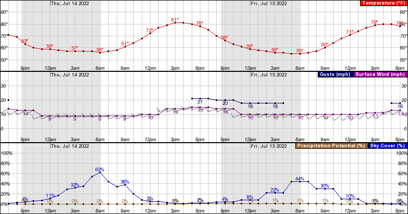 Weather - Lift Paragliding