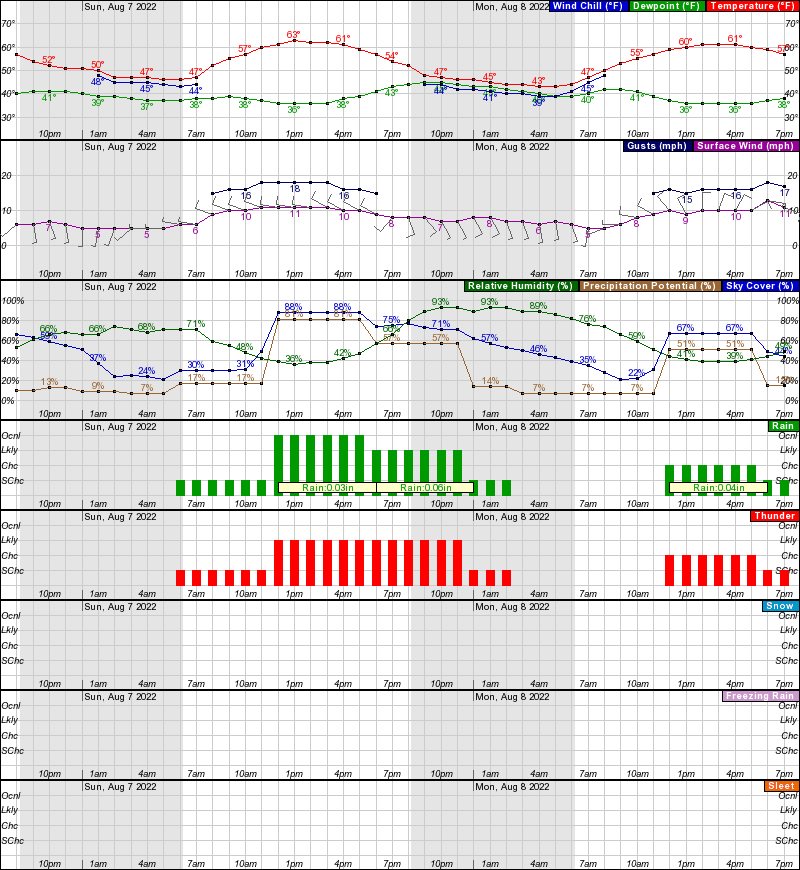 Hourly Weather Forecast for 39 54N 105 92W (Elev  11230 ft)