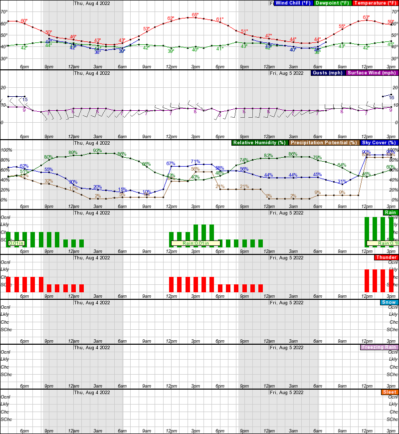 Hourly Weather Forecast for 39 61N 106 18W (Elev  11230 ft)