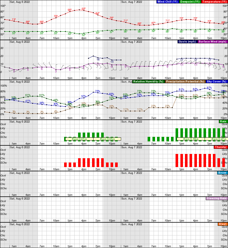 Denver Hourly Weather Forecast Graph