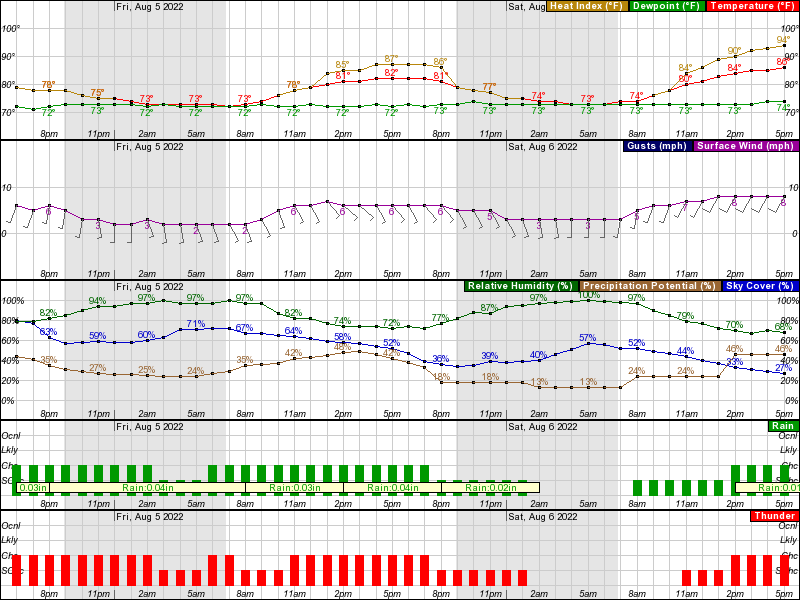 Hourly Weather Forecast for 39 79N 86 24W (Elev  735 ft)