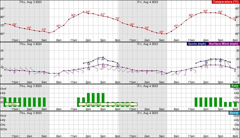 Arvada Colorado Weather Station
