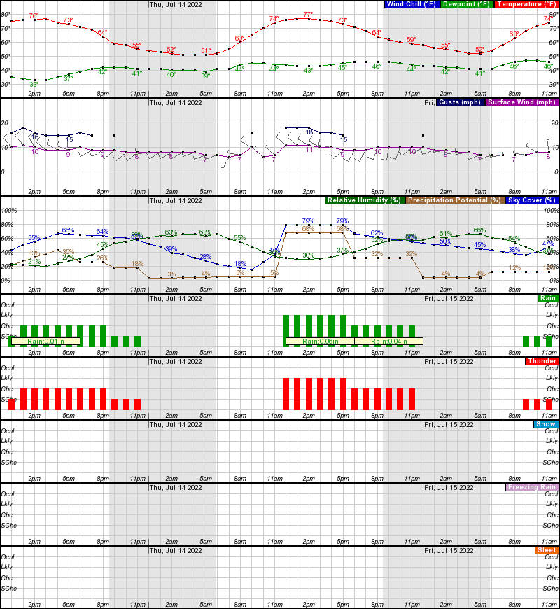 Hourly Weather Forecast For 39.88N 105.75W (Elev. 9396 Ft