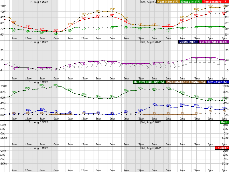 Falls City Hourly Weather Forecast Graph