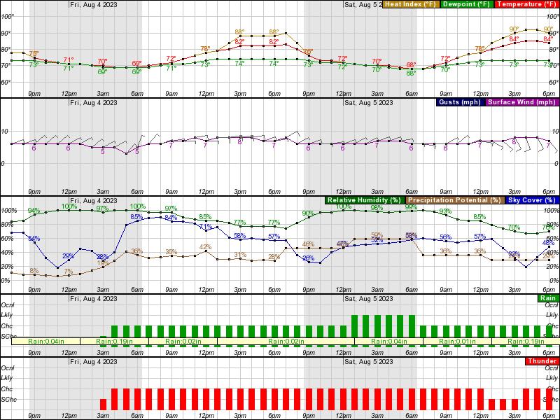 Omaha DSS Forecast