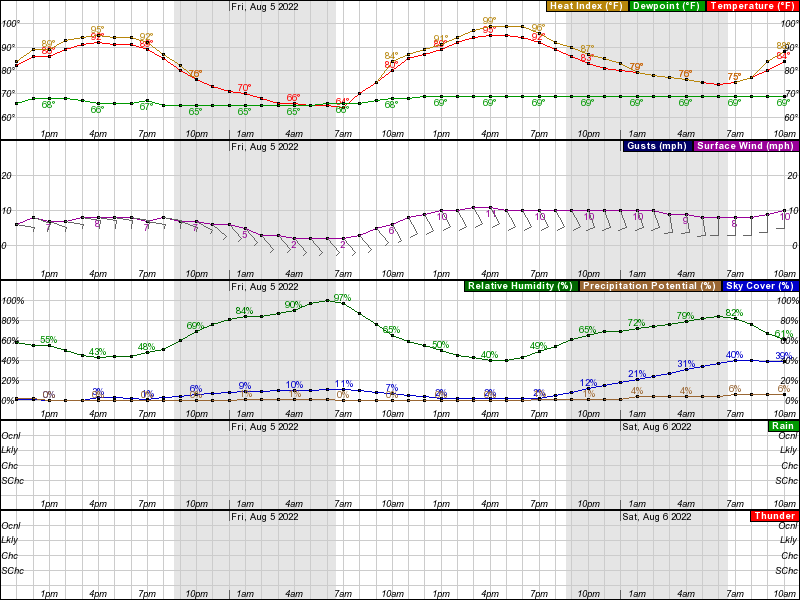 Fairbury Hourly Weather Forecast Graph
