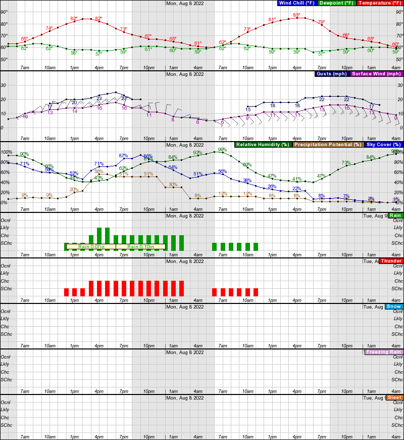 Fort Morgan Hourly Weather Forecast Graph