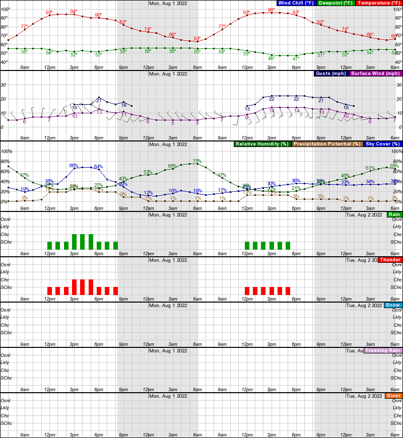 Greeley Hourly Weather Forecast Graph