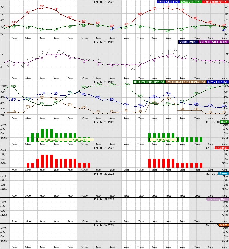 Steamboat Springs Hourly Weather Forecast Graph