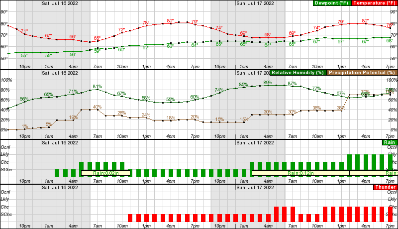 Hourly forecast graph - New Philadelphia, OH