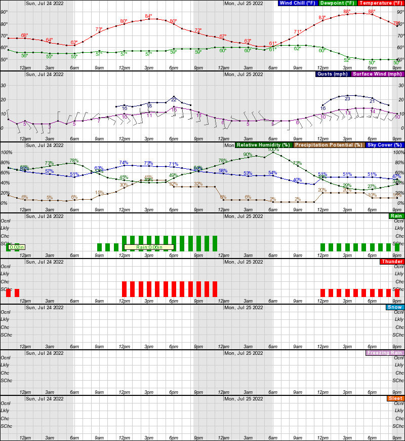 Fort Collins Hourly Weather Forecast Graph