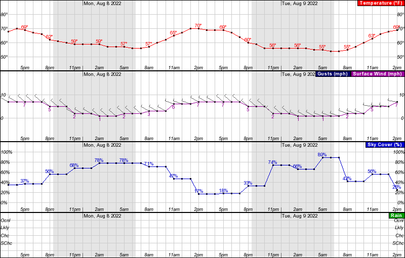 Fortuna temperature, wind, and rain forecasts for the next 48 hours.