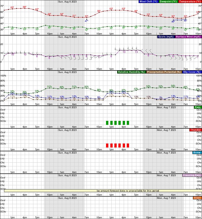 So Lake Tahoe Weather Day Forecast Infolakesco - 10dayforecast